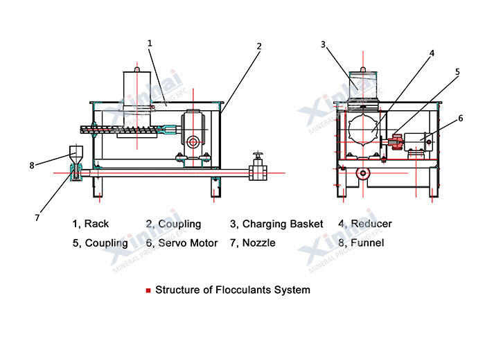 Flocculants System-principle