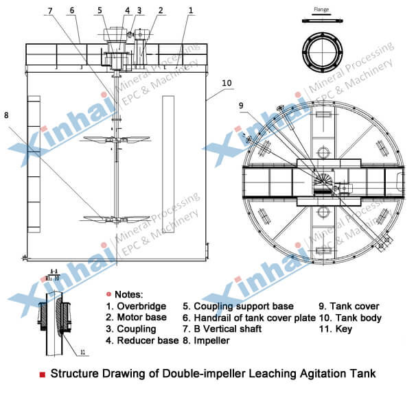 Leaching Agitation Tank-principle