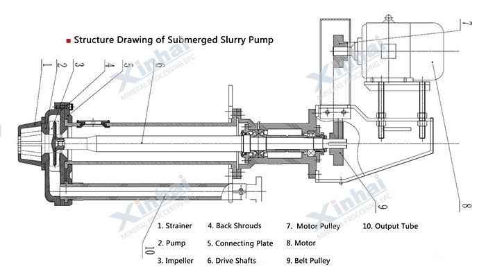Submerged Slurry Pump-principle