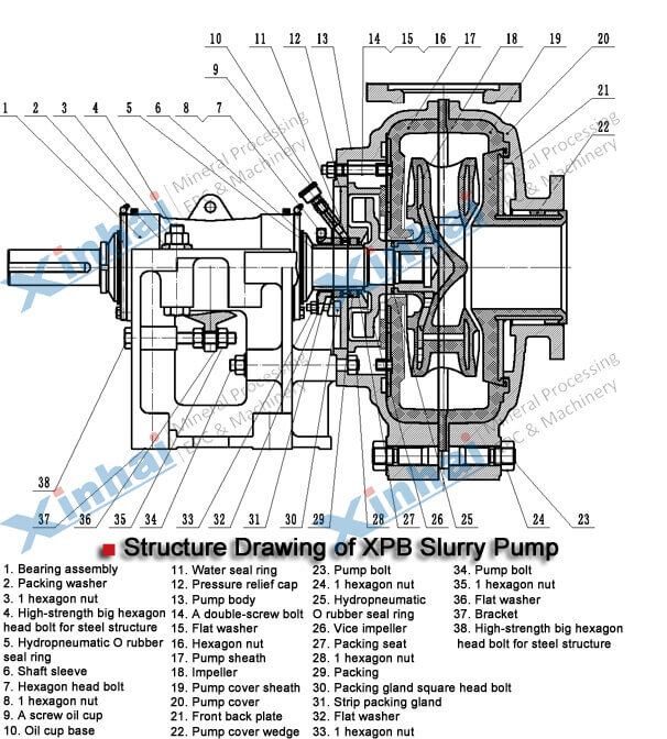 Alloy Slurry Pump-principle