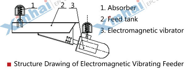 Electromagnetic Vibrating Feeder-principle