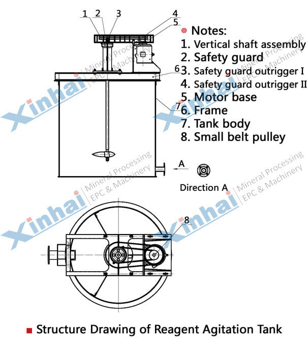Agitation Tank for Chemical Reagent-principle