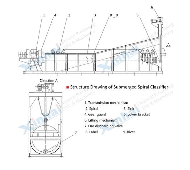 Submerged Spiral Classifier-principle