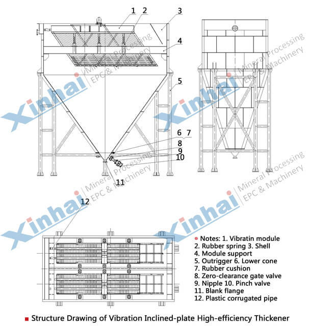 Tilted Plate Thickener-principle